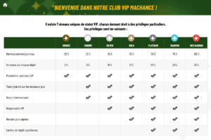 Club VIP du casino en ligne MaChance