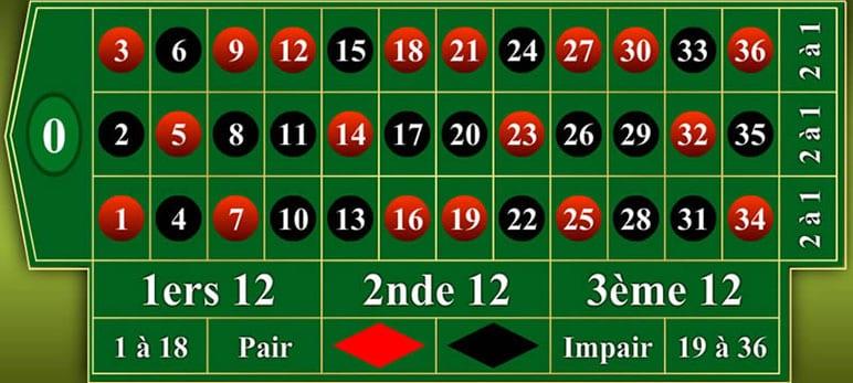 table de paris roulette