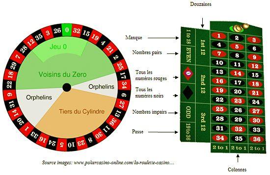 combinaison roulette